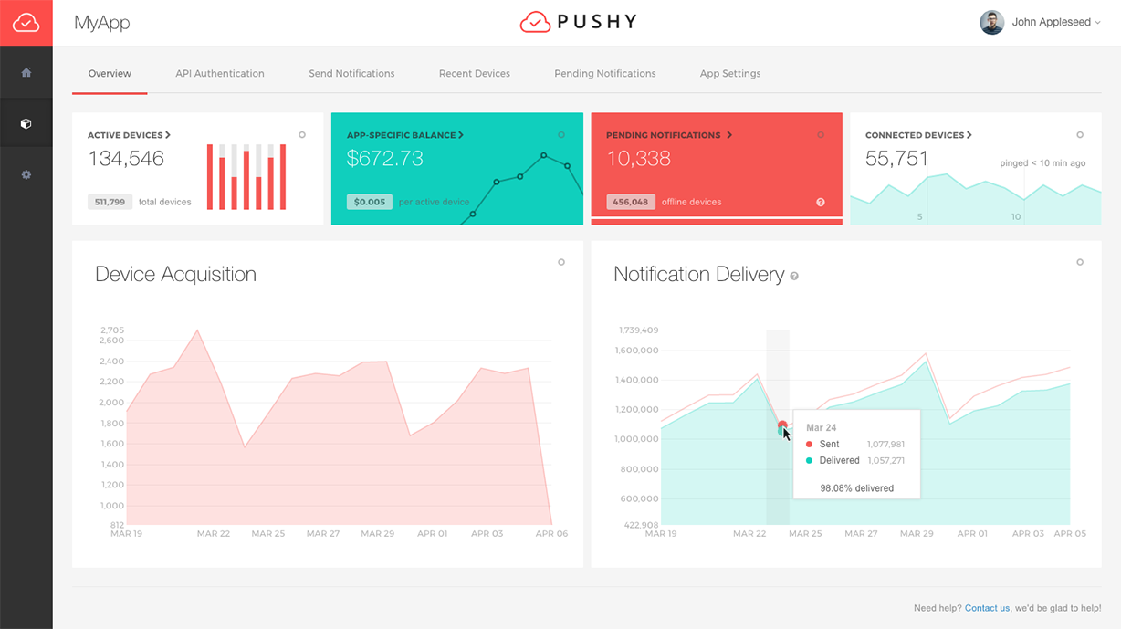 Pushy - Lightning-Fast & Highly-Reliable Push Notifications